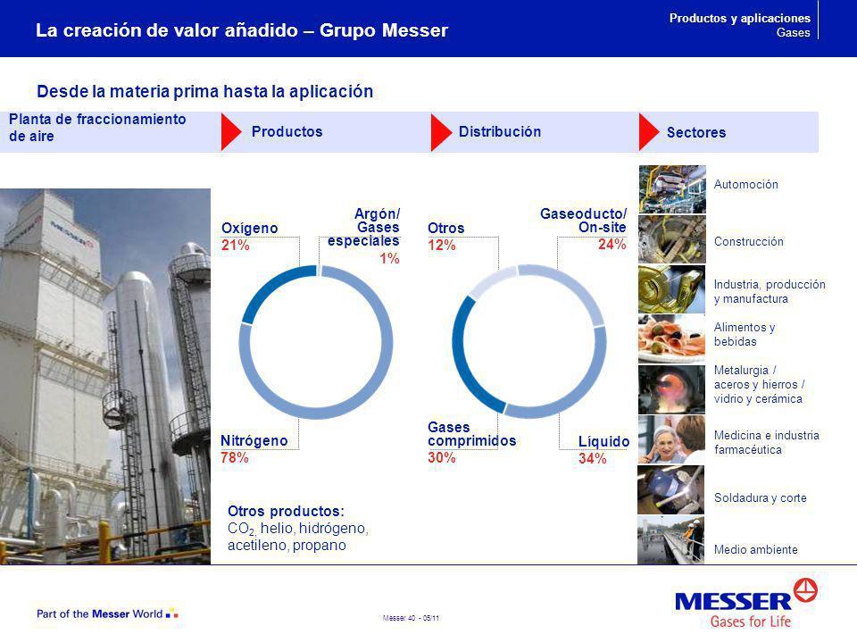 La creación de valor añadido – Grupo Messer