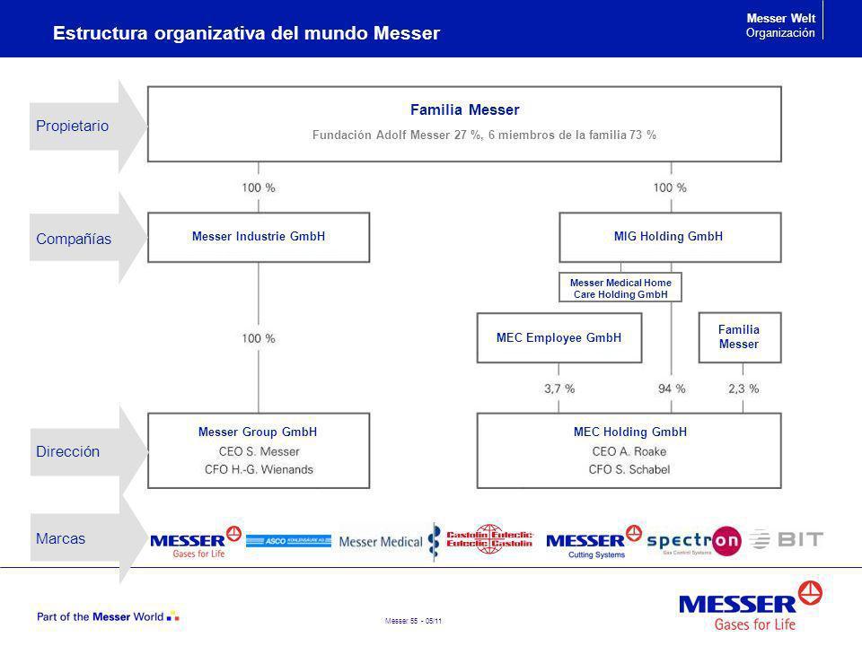 Estructura organizativa del mundo Messer