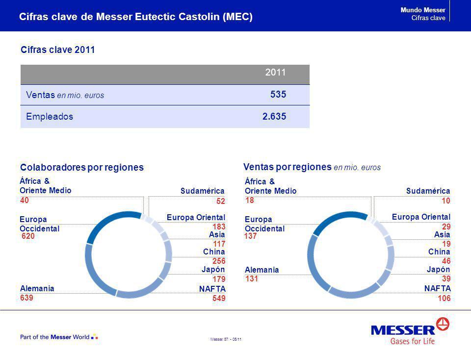 Cifras clave de Messer Eutectic Castolin (MEC)