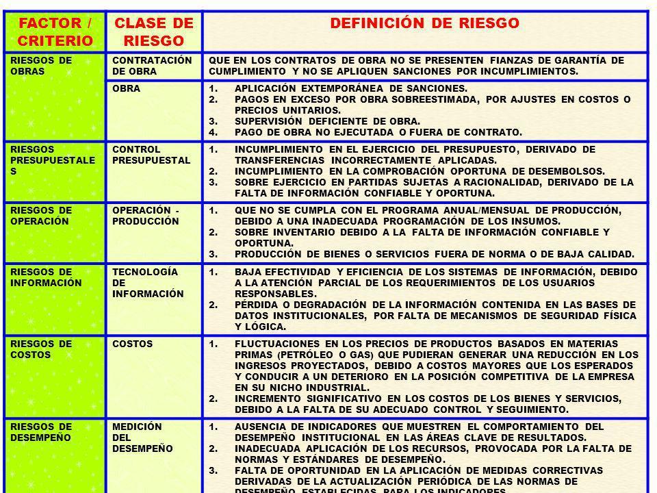 FACTOR / CRITERIO CLASE DE RIESGO DEFINICIÓN DE RIESGO 10