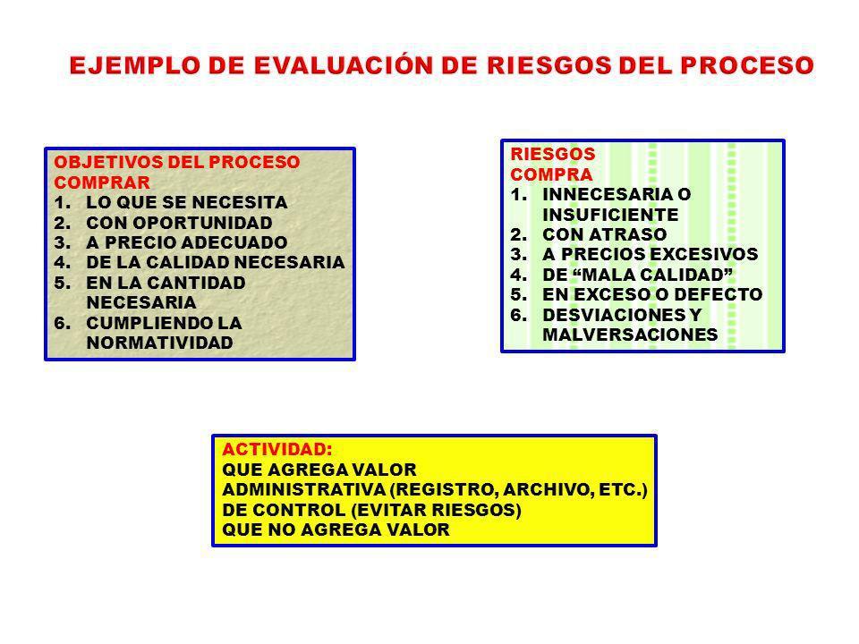 EJEMPLO DE EVALUACIÓN DE RIESGOS DEL PROCESO