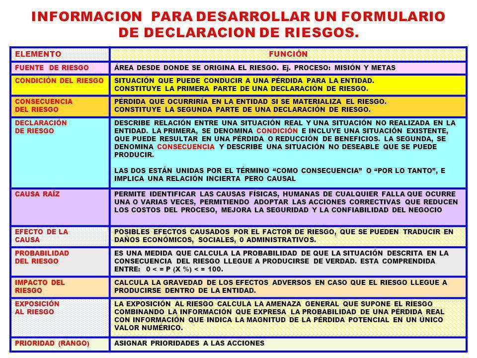 INFORMACION PARA DESARROLLAR UN FORMULARIO DE DECLARACION DE RIESGOS.