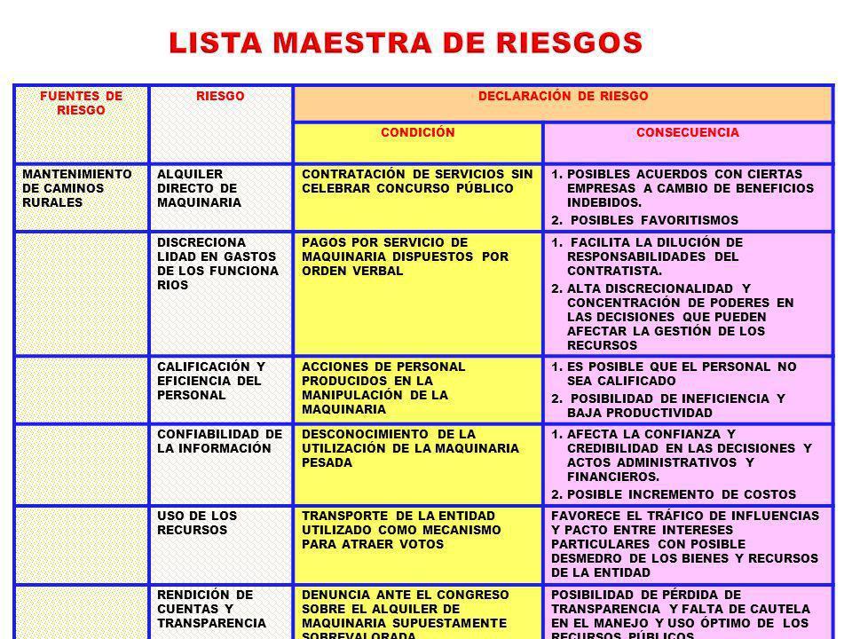LISTA MAESTRA DE RIESGOS