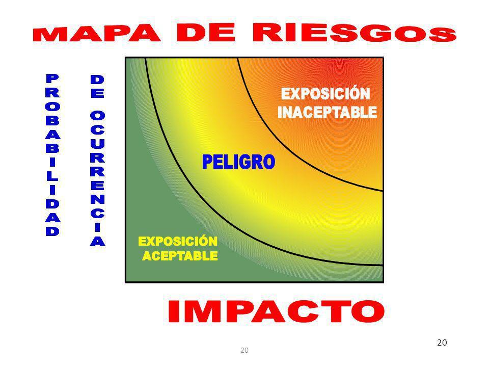 EXPOSICIÓN INACEPTABLE PELIGRO EXPOSICIÓN ACEPTABLE IMPACTO 20
