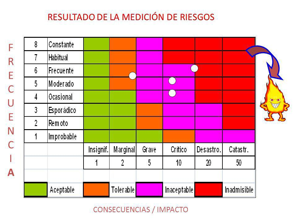 F R E CUE N C I A RESULTADO DE LA MEDICIÓN DE RIESGOS