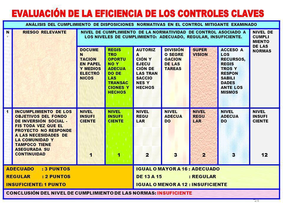 EVALUACIÓN DE LA EFICIENCIA DE LOS CONTROLES CLAVES