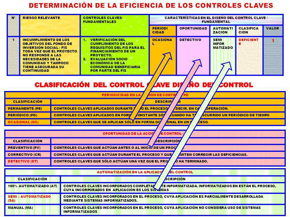 DETERMINACIÓN DE LA EFICIENCIA DE LOS CONTROLES CLAVES
