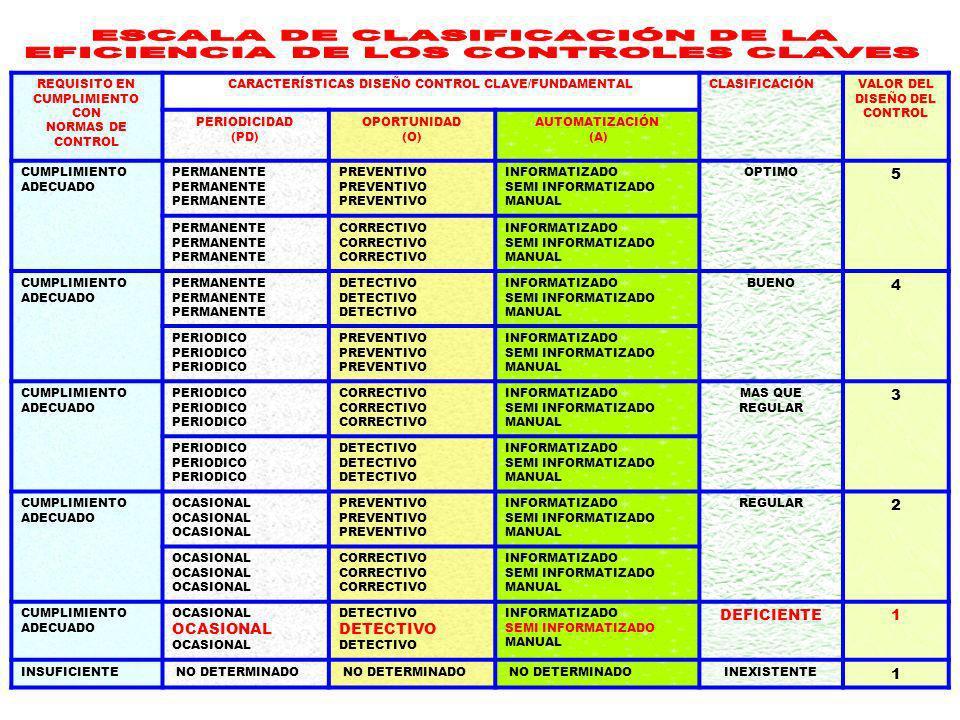 ESCALA DE CLASIFICACIÓN DE LA EFICIENCIA DE LOS CONTROLES CLAVES