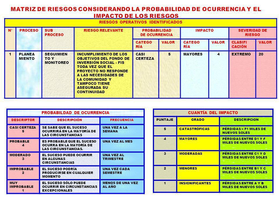 MATRIZ DE RIESGOS CONSIDERANDO LA PROBABILIDAD DE OCURRENCIA Y EL IMPACTO DE LOS RIESGOS