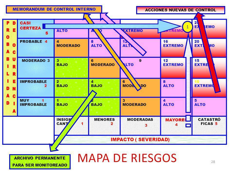 MAPA DE RIESGOS PROBABILIDAD DE OCURRENCIA 1 IMPACTO ( SEVERIDAD)