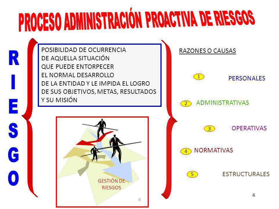 PROCESO ADMINISTRACIÓN PROACTIVA DE RIESGOS