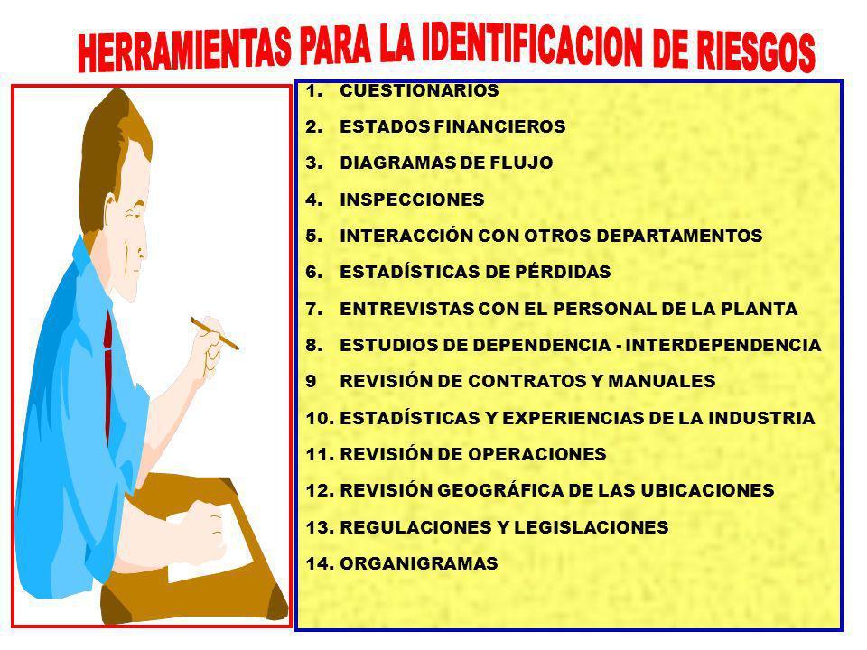 HERRAMIENTAS PARA LA IDENTIFICACION DE RIESGOS