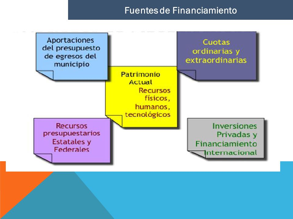 Fuentes de Financiamiento