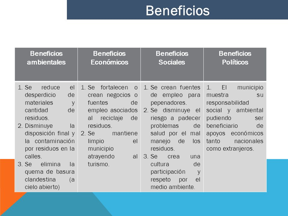 Beneficios ambientales Beneficios Económicos