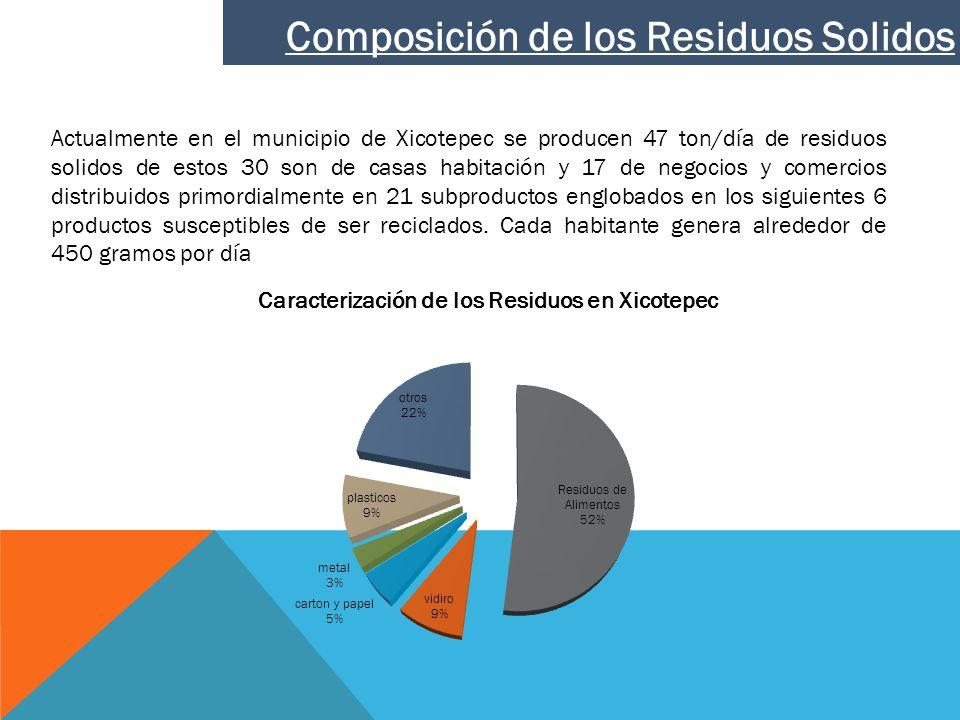 Composición de los Residuos Solidos