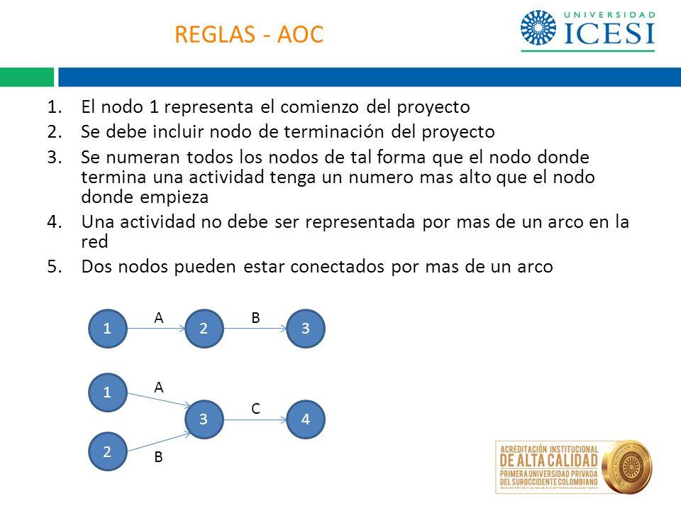 REGLAS - AOC El nodo 1 representa el comienzo del proyecto