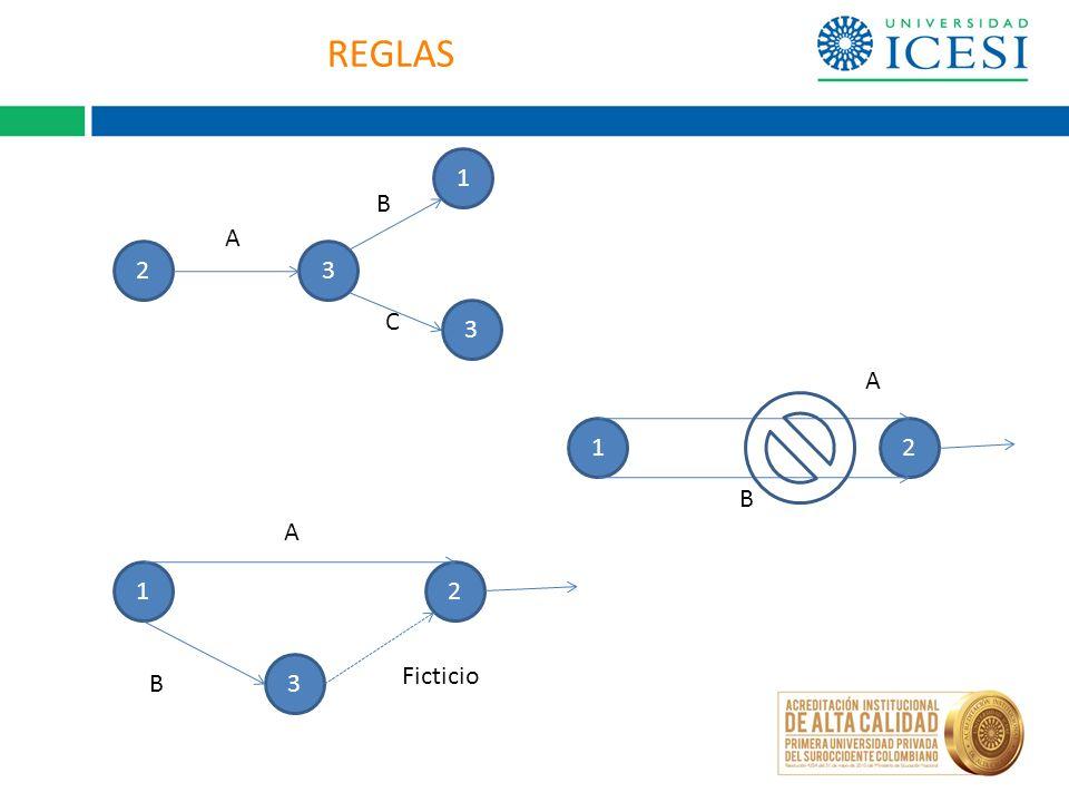 REGLAS 1 B A 2 3 C 3 A 1 2 B A 1 2 3 Ficticio B