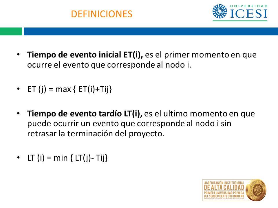 DEFINICIONES Tiempo de evento inicial ET(i), es el primer momento en que ocurre el evento que corresponde al nodo i.