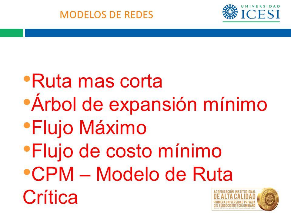 Árbol de expansión mínimo Flujo Máximo Flujo de costo mínimo