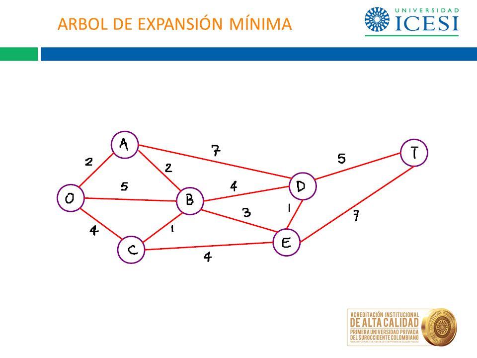 ARBOL DE EXPANSIÓN MÍNIMA