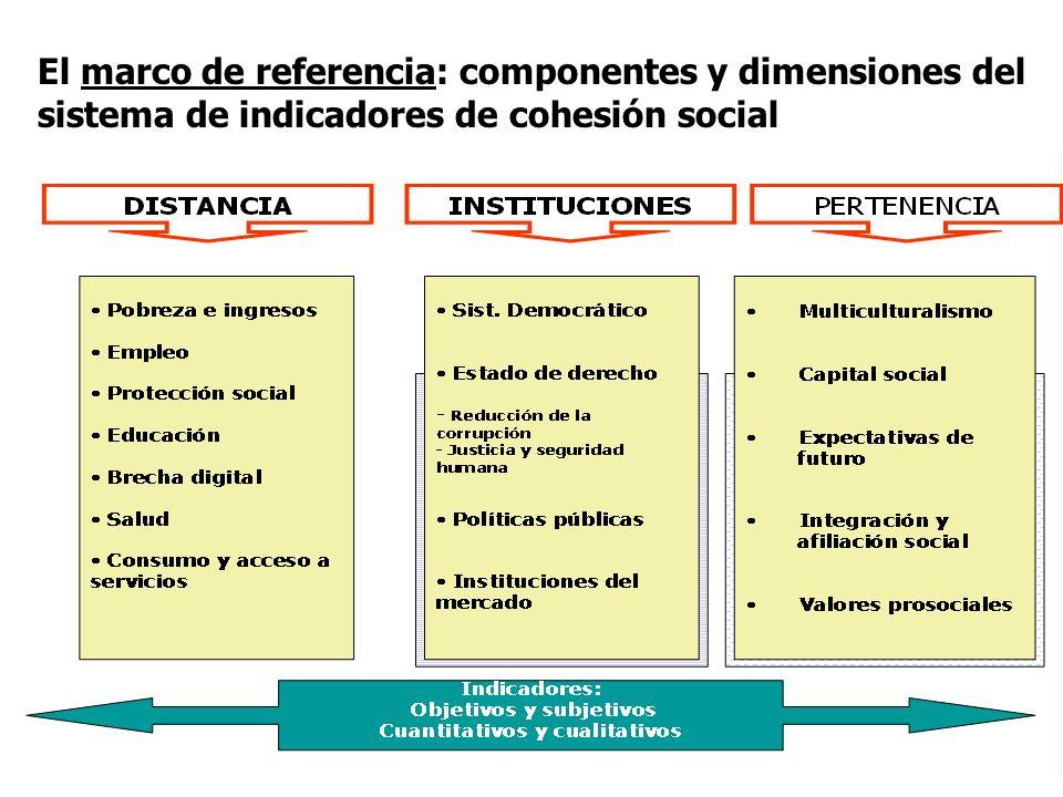 El marco de referencia: componentes y dimensiones del