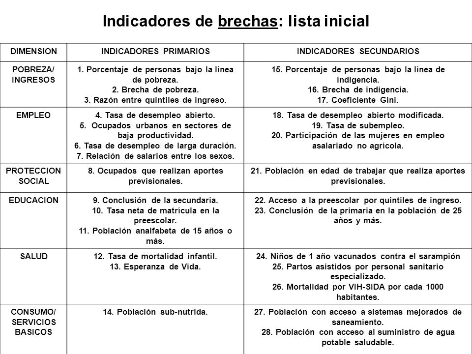 Indicadores de brechas: lista inicial