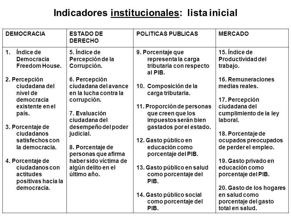 Indicadores institucionales: lista inicial