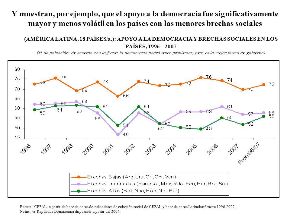 Y muestran, por ejemplo, que el apoyo a la democracia fue significativamente mayor y menos volátil en los países con las menores brechas sociales