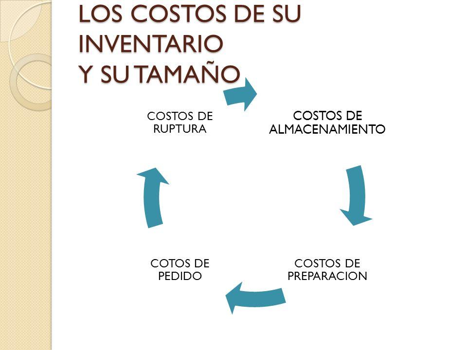 LOS COSTOS DE SU INVENTARIO Y SU TAMAÑO