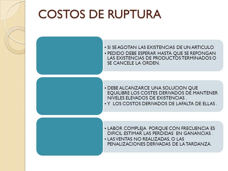 COSTOS DE RUPTURA SI SE AGOTAN LAS EXISTENCIAS DE UN ARTICULO