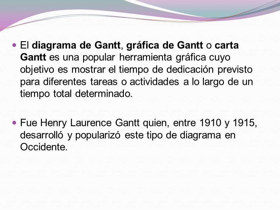 El diagrama de Gantt, gráfica de Gantt o carta Gantt es una popular herramienta gráfica cuyo objetivo es mostrar el tiempo de dedicación previsto para diferentes tareas o actividades a lo largo de un tiempo total determinado.