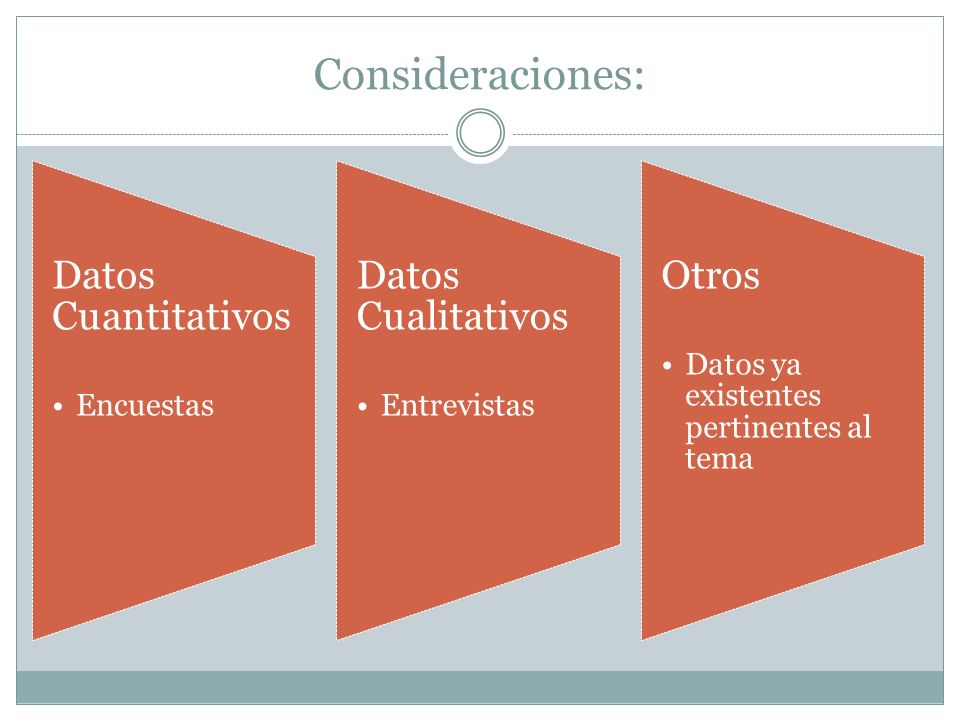 Consideraciones: Datos Cuantitativos Encuestas Datos Cualitativos