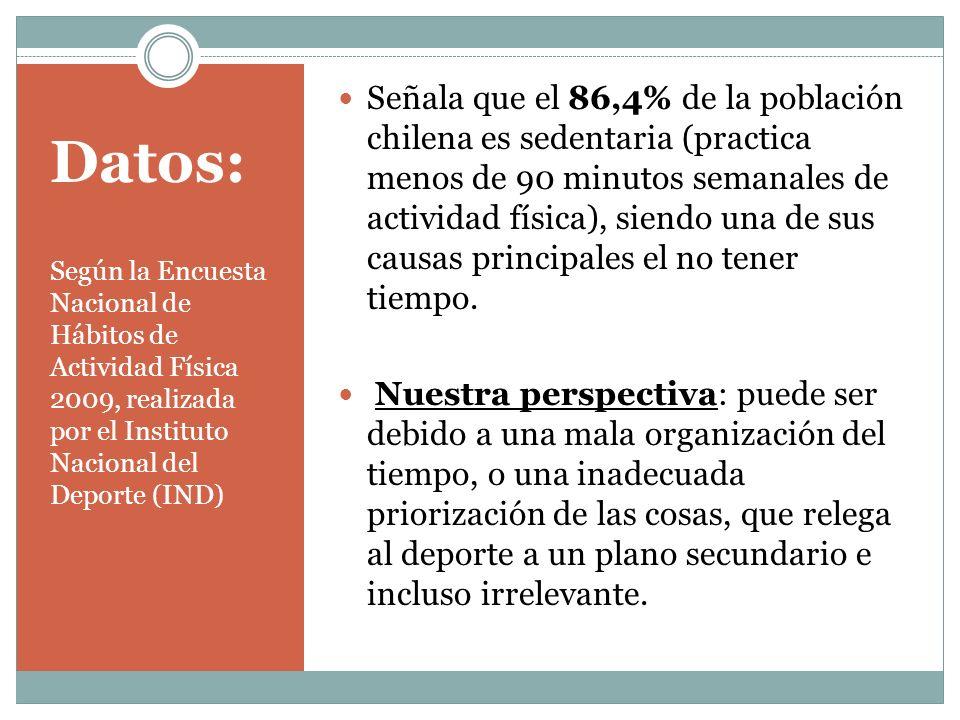 Señala que el 86,4% de la población chilena es sedentaria (practica menos de 90 minutos semanales de actividad física), siendo una de sus causas principales el no tener tiempo.