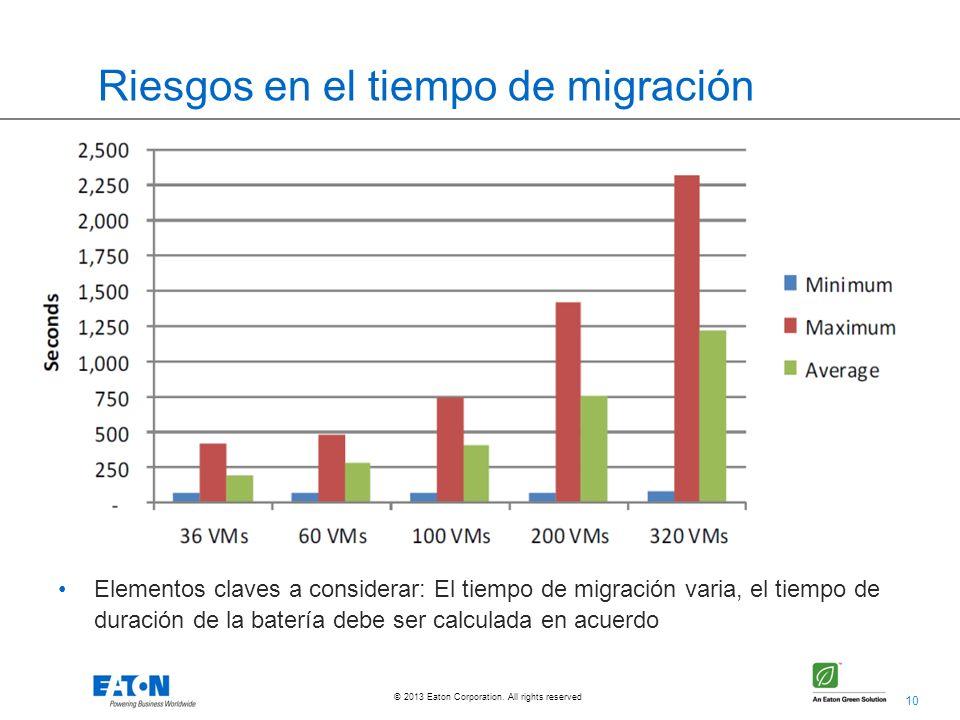 Riesgos en el tiempo de migración