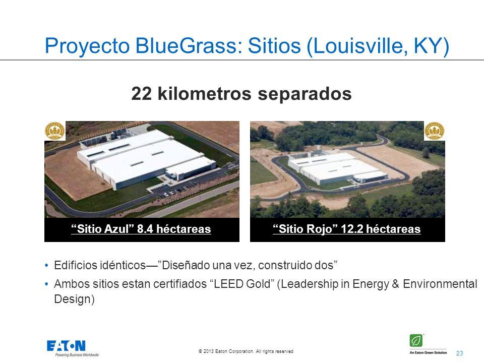 Proyecto BlueGrass: Sitios (Louisville, KY)