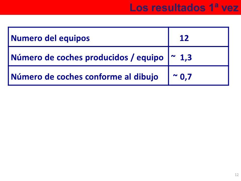 Los resultados 1ª vez Numero del equipos 12
