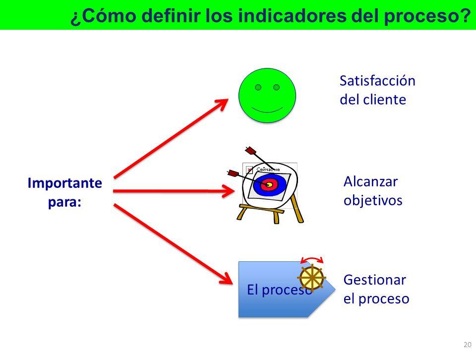 ¿Cómo definir los indicadores del proceso