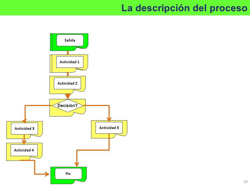 La descripción del proceso