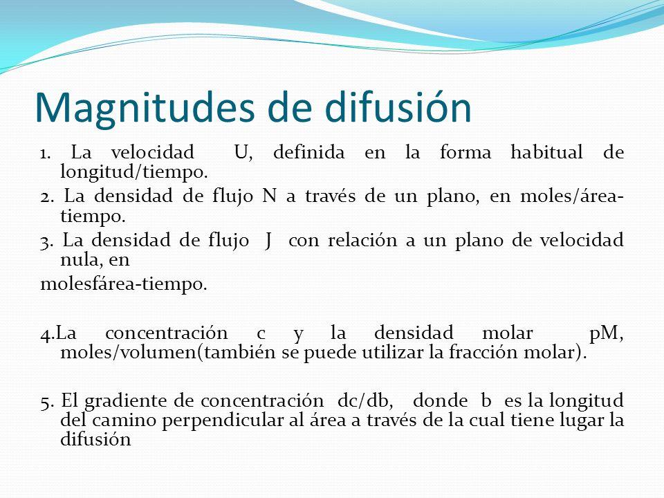 Magnitudes de difusión