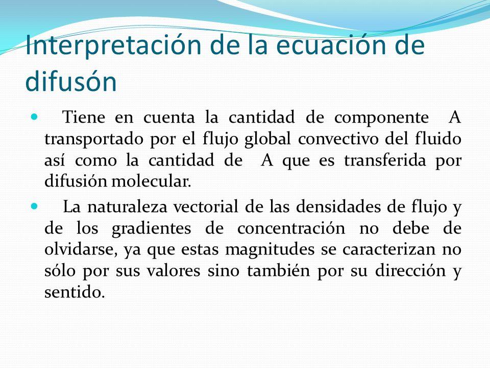 Interpretación de la ecuación de difusón