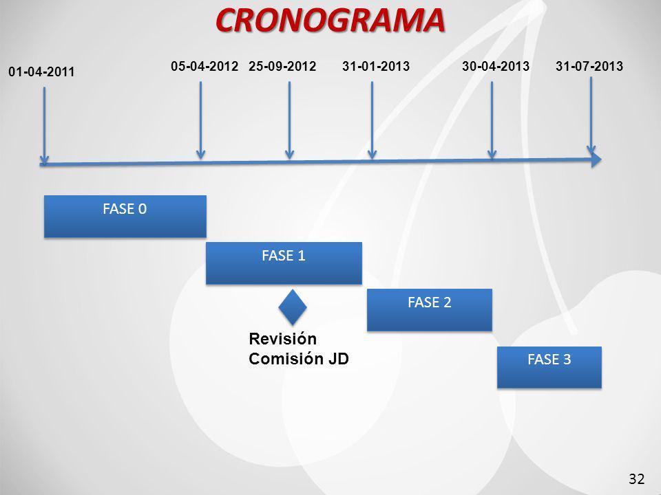 CRONOGRAMA FASE 0 FASE 1 FASE 2 Revisión Comisión JD FASE 3 32