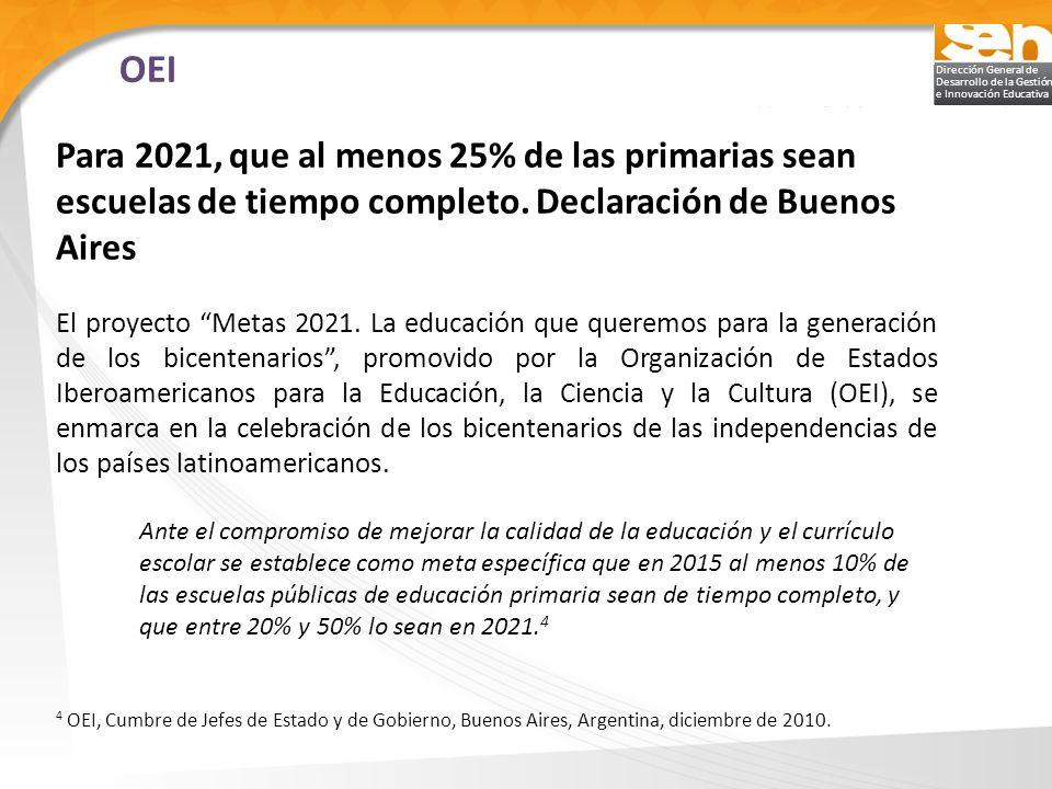 OEI Para 2021, que al menos 25% de las primarias sean escuelas de tiempo completo. Declaración de Buenos Aires.