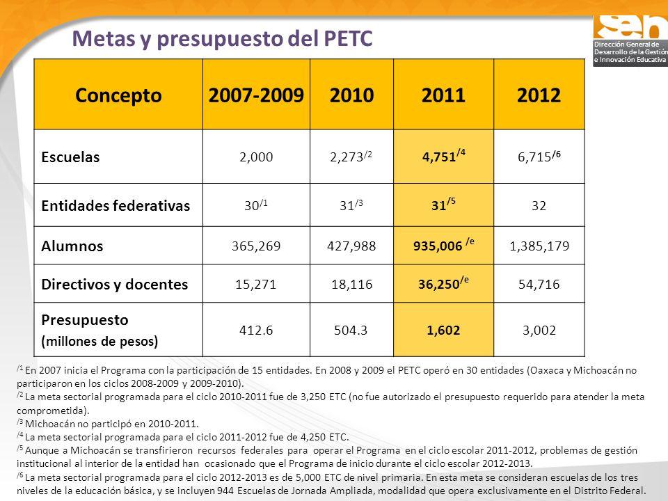 Metas y presupuesto del PETC