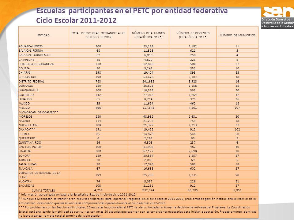 TOTAL DE ESCUELAS OPERANDO AL 29 DE JUNIO DE 2012