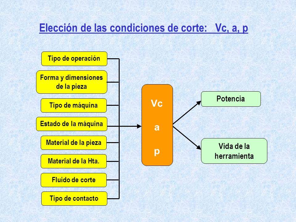 Elección de las condiciones de corte: Vc, a, p
