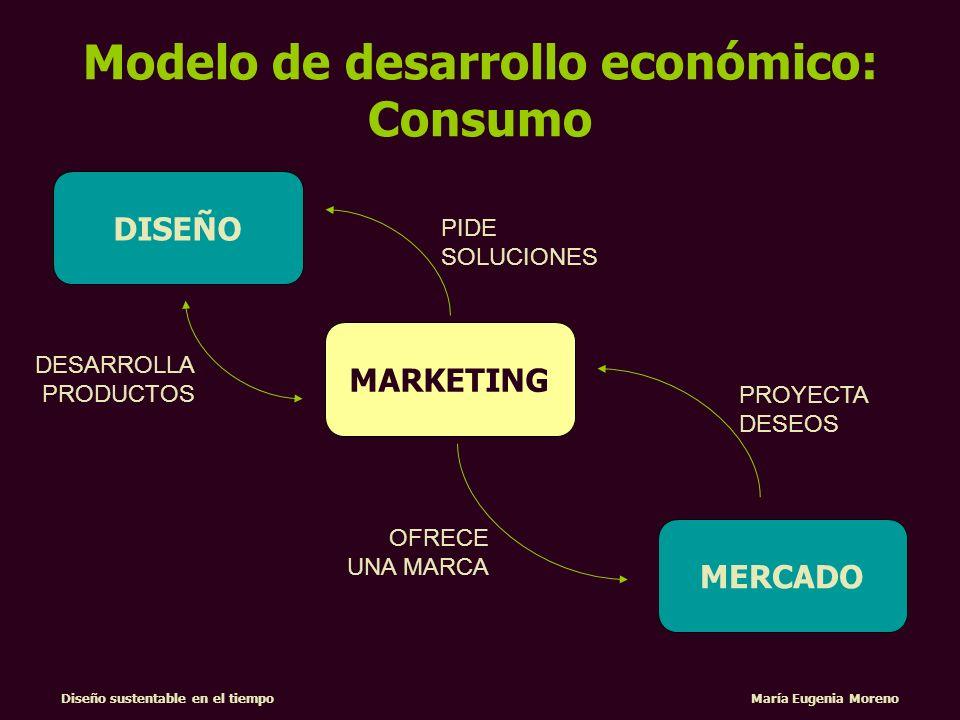 Modelo de desarrollo económico: Consumo