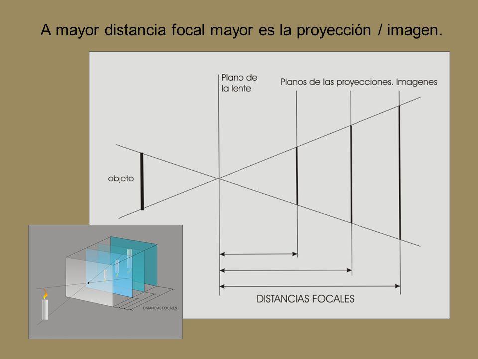 A mayor distancia focal mayor es la proyección / imagen.