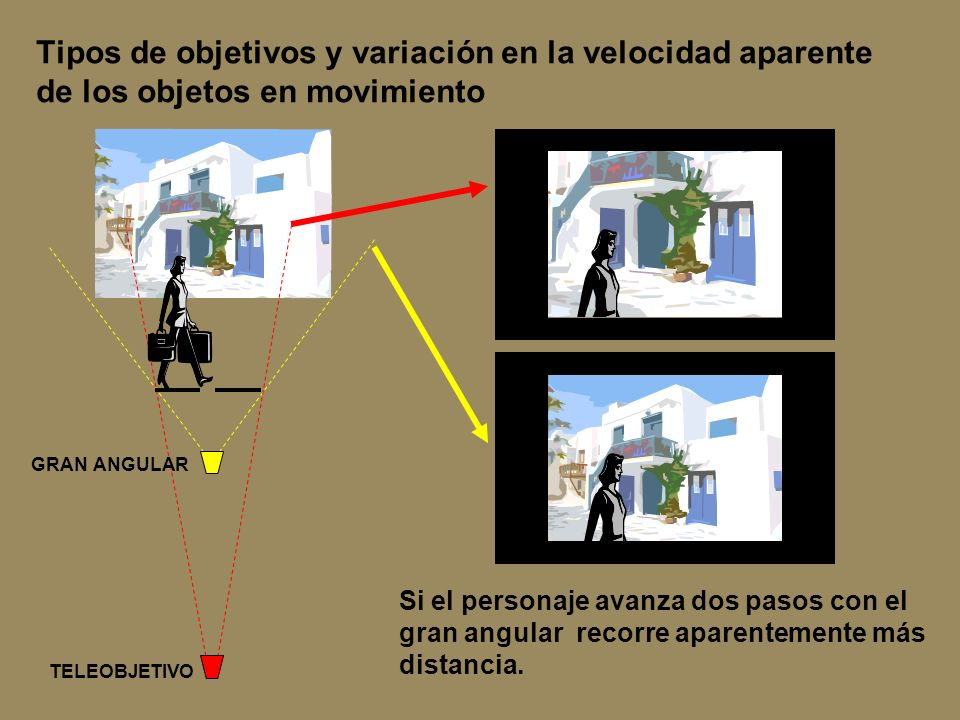 Tipos de objetivos y variación en la velocidad aparente de los objetos en movimiento