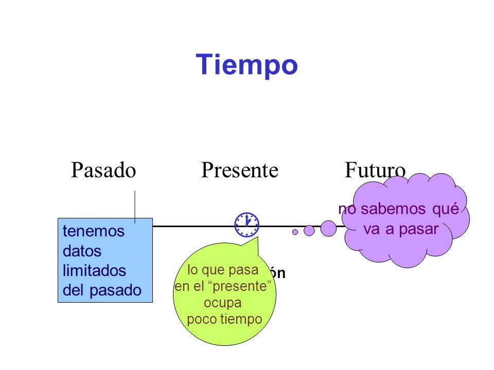 Tiempo Pasado Presente Futuro no sabemos qué va a pasar