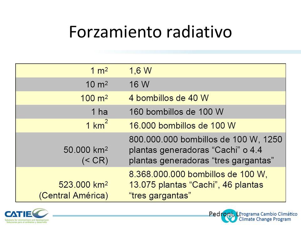 Forzamiento radiativo